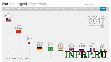 Сравнение экономических показателей России с крупнейшими экономиками мира