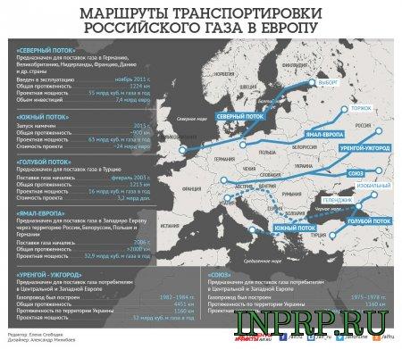 Маршруты транспортировки Российского газа в Европу в обход Украины